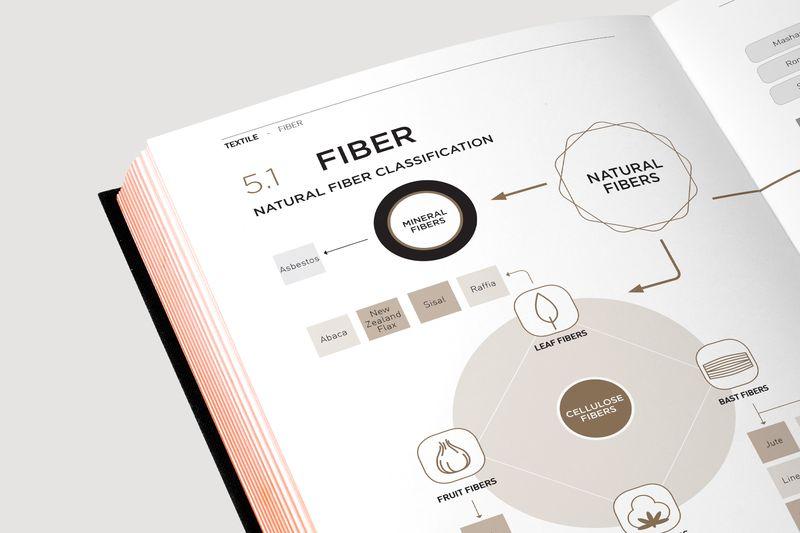 Fashionpedia-page-fiber